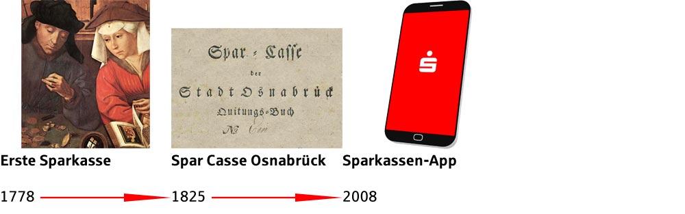 2008: Sparkassen-App