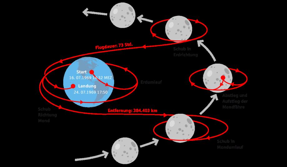 Ablauf der Mondmission
